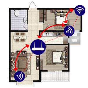 kit de surveillance