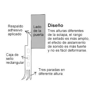 Autoadhesivo para Desmontar Puerta