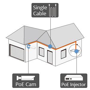 cctv camera , security camera , ip camera