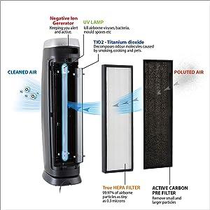 germguardian ac4825, germguardian ac4825 air purifier, hepa air purifiers, hepa ioniser, air ioniser