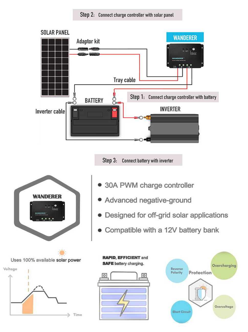Renogy 200 Watts 12 Volts Monocrystalline Solar Starter Kit Off Grid Wiring Diagram Two Of 100w Panels One 30a Pwm Charge Controller 20ft Mc4 Adaptor 8ft Tray Cable Sets Z Brackets