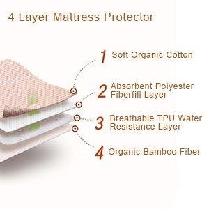 Waterproof Sheet Incontinence Bed Protector Washable Crib
