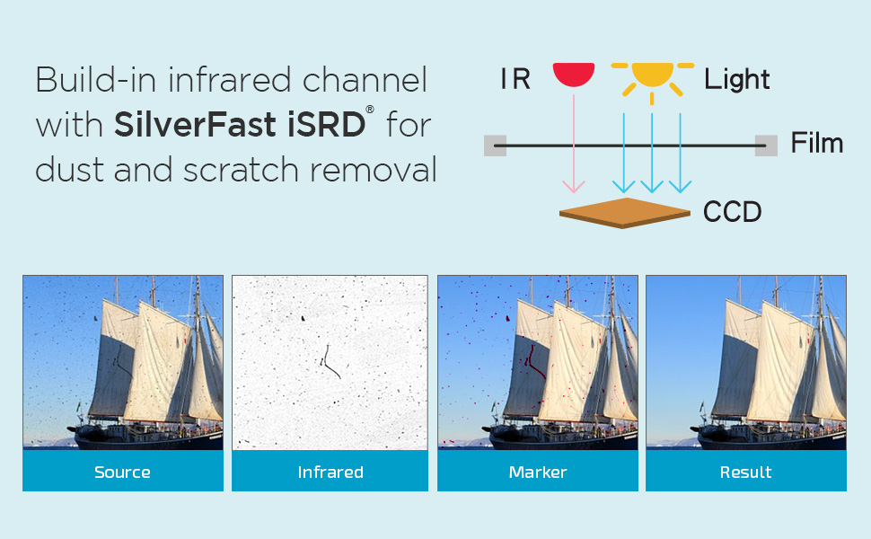 iSRD - Infrared Dust and Scratch Removal