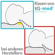 Baby Kopfformkissen Anti-Flachkopf-Syndrom und Kopfst/ützkissen Baby Reise Tragbares Schlafkissen f/ür Kinderwagen Autositz