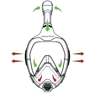 Schnorchelmasken f56257f5 a526 4ab1 b743 5441622df8f0. CR0,0,600,600 PT0 SX300 Die Schnorchelmaske Version 2019 wurde so entworfen, dass es zu keinem erneuten Einatmen von verbrauchter Luft kommen kann bzw. das sich kein CO2 in der Maske sammeln kann. Dafür wurden Rückschlagventile verbaut, die verhindern dass sich Frischluft mit verbrauchter Luft vermischen. Die ausgeatmete Luft wird bei dieser Schnorchelmaske seitlich über zwei separate Luftkanäle abgeführt.