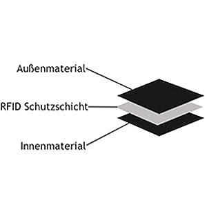 RFID Schuz