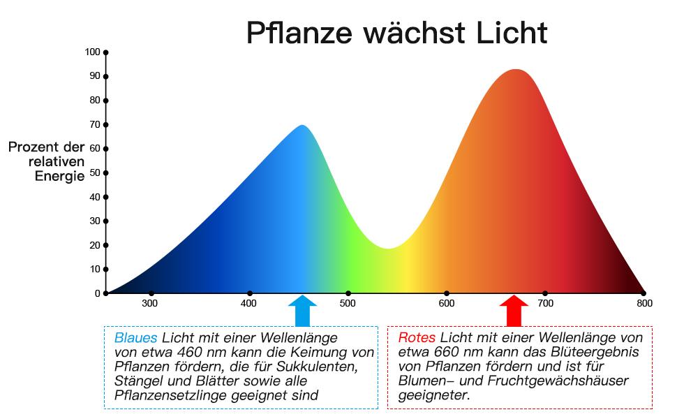 3 Arten von Modus SKEY Pflanzenlicht mit Zyklus-Timing-Funktion 5 Arten von Helligkeit Pflanzenlampe Automatische Ein- // Ausschalten 18W Wachsen licht led Pflanzenleuchte Wachstumslampe
