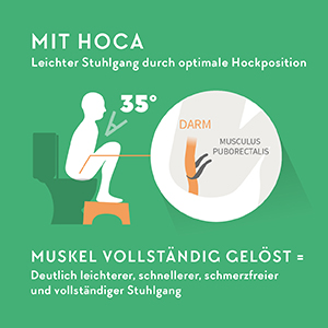 Hoca Medizinischer Toilettenhocker Gegen Hamorrhoiden Verstopfung