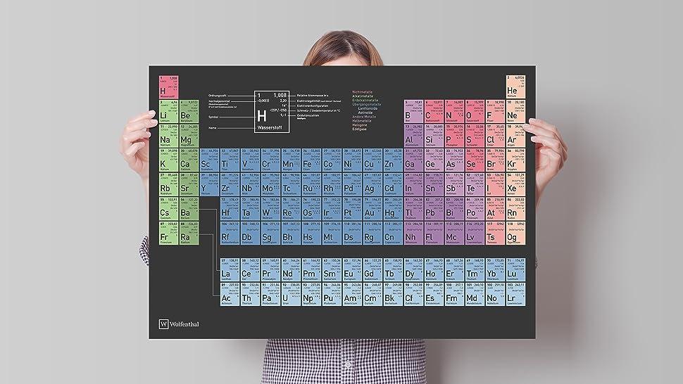 Wolfenthal DIN A1 (groß) Periodensystem der Elemente