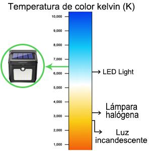 Focos Solares