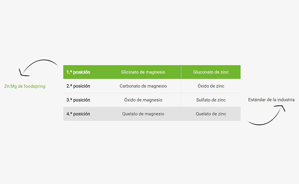 COMPARACIÓN DE SUSTANCIAS ACTIVAS Y BIODISPONIBILIDAD.