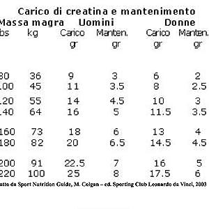 CREATINA 1300-100 compresse da 1,3g di creatina monoidratato ...