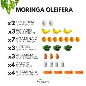 La Moringa Oleifera, conocida simplemente como moringa, es un árbol nativo del norte de la India que crece a los pies del Himalaya, pero que se cultiva ...