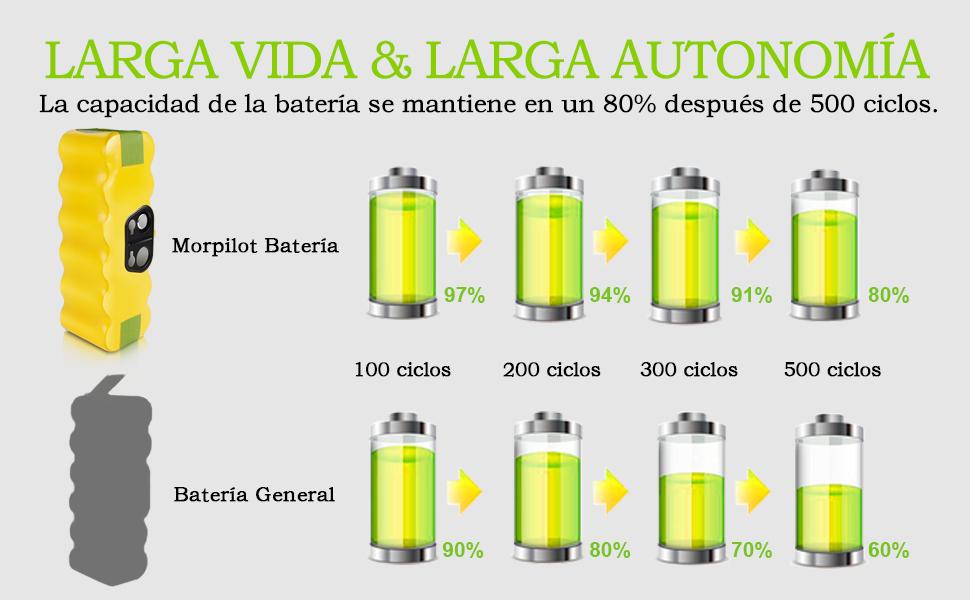 morpilot Batería de Reemplazo para iRobot Roomba, 4050mAh Ni-MH Batería Compatible con iRobot Roomba Series 500 600 700 800 900 con Accesorios de ...