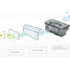 Filtración HEPA de alto rendimiento