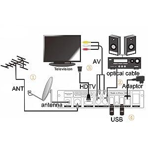GT MEDIA V7PLUS Decodificador TDT Receptor de TV por Terrestre Decodificador Satélite DVB-T/T2 DVB-S/S2 con Antena WiFi USB 1080P Full HD H.265 HEVC ...