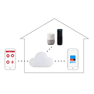 Control from anywhere. Access to any appliance on mobile phone and Internet, with a