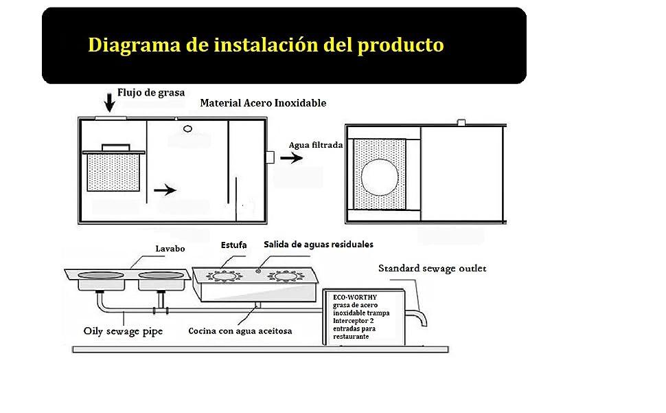 Interceptor de la trampa de la grasa del acero inoxidable para las aguas residuales de la cocina del restaurante