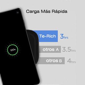Te-Rich Cargador Inalámbrico Rápido 10W,Soporte de Carga Inalámbrico Qi 10W para Samsung Galaxy S10/S10+/S10e/S9 Plus/S9/S8/Note 8, 7.5W para iPhone ...