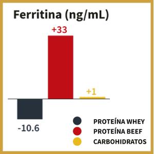 hierro hemo anemia vitamina b12 b6 proteina de carne beef informed sport recuperacion suplemento