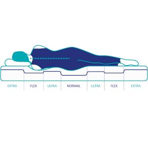 7 zonas de confort, colchon ergonomico, hipoalergenico