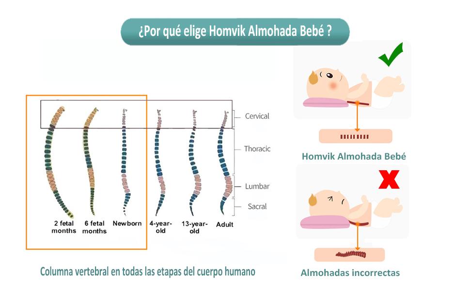 Homvik Almohada Bebé para Plagiocefalia Cojín Cabeza Bebé para prevenir/curar la Cabeza Plana Almohada Espuma de Memoria Para Bebé Recien Nacido con ...