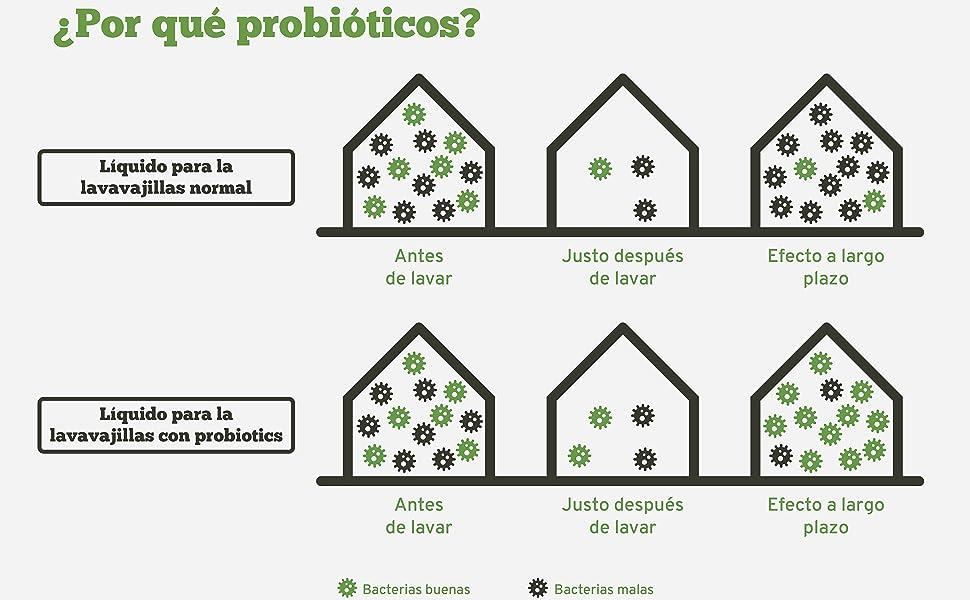 ProBiotic Lavavajillas líquido | Detergente ecológico y natural para una limpieza eficaz | Jabón para platos con probióticos y provitamina B5 | ...