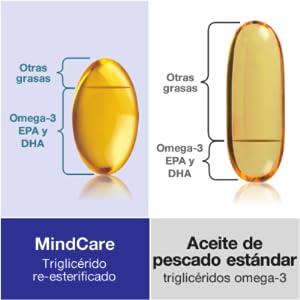 MindCare LIFT, suplemento alimenticio para estado feliz. Aceite de pescado salvaje omega-3 de alta resistencia, magnesio, 5-HTP y multivitaminas para ...
