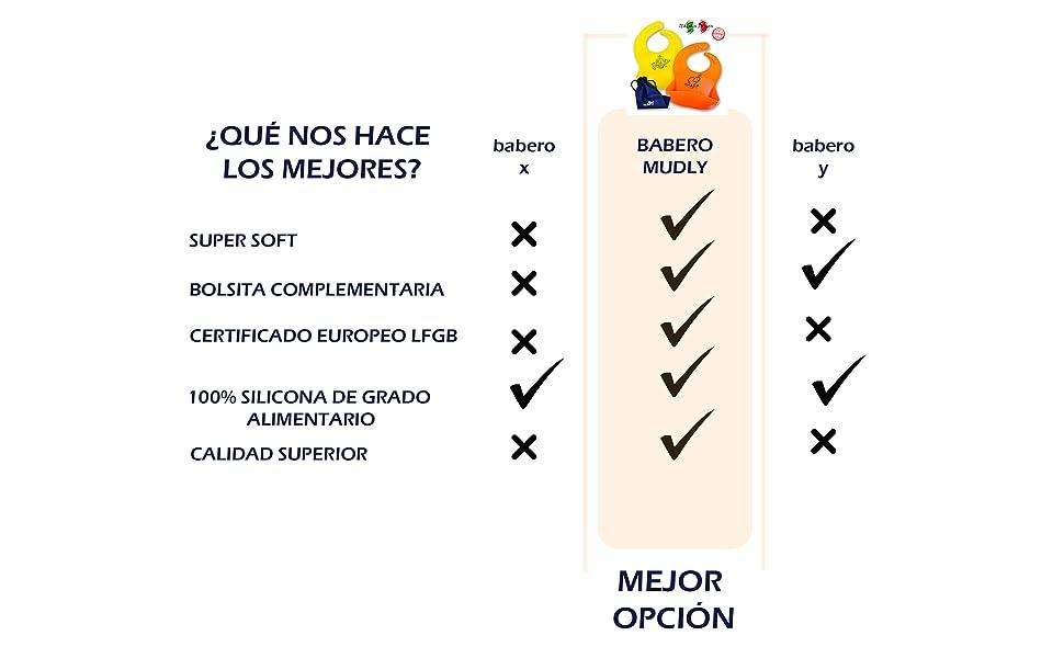 Baberos De Silicona Para Bebe 2.0 Mudly® | Baberos De Silicona Para Bebe Niña | Baberos De Silicona 6 Meces o Más | Baberos Bebe | Baberos ...