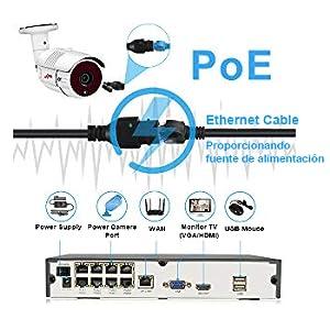 Sistema de cámaras de vigilancia POE: