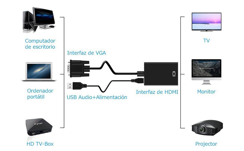 El paquete incluye: 1 x Conversor de VGA a HDMI 1 x cable USB