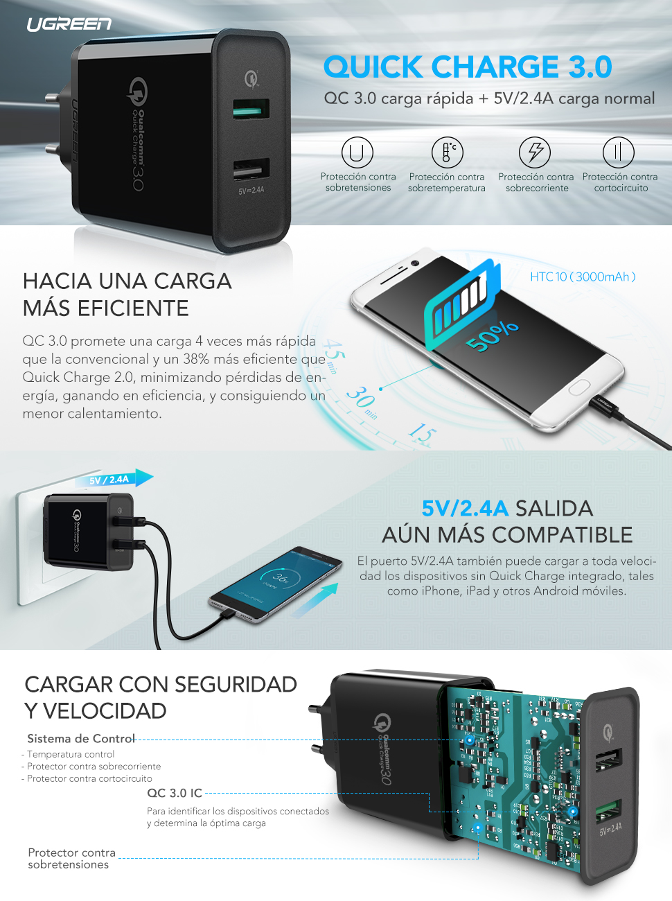 UGREEN Cargador de Red, Cargador Rápido 2 Puertos USB QC 3.0 y 5V/2.4A, 30W Cargador Quick Charge 3.0 para Samsung S10 S9 S8 S7, Xiaomi Mi A2 Mi A1 ...