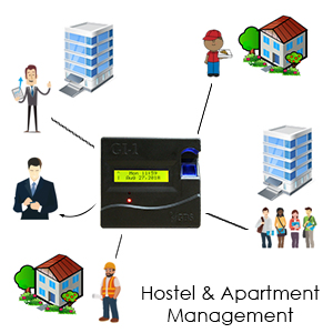 Hostel and Apartmment managment by biometric attendance machine