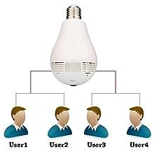 multi user camera