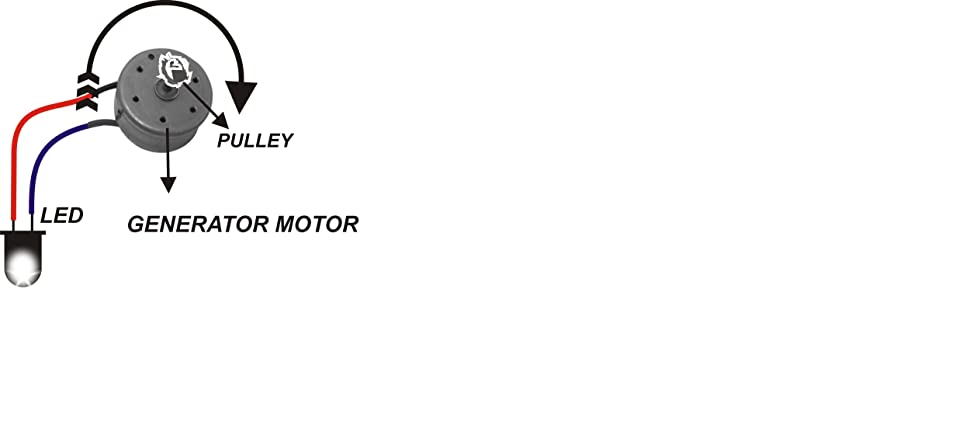 How does Generator Motor Work