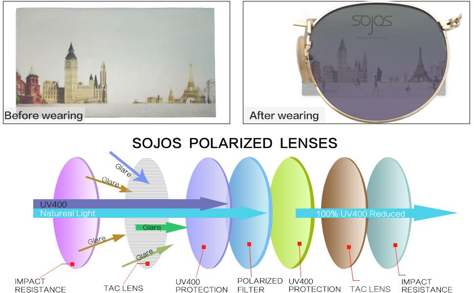 24266df27f Sojos Small Round Polarized Sunglasses Mirrored Lens