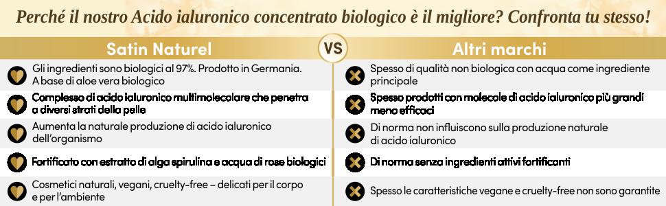 Acido ialuronico concetrato biologico il migliore