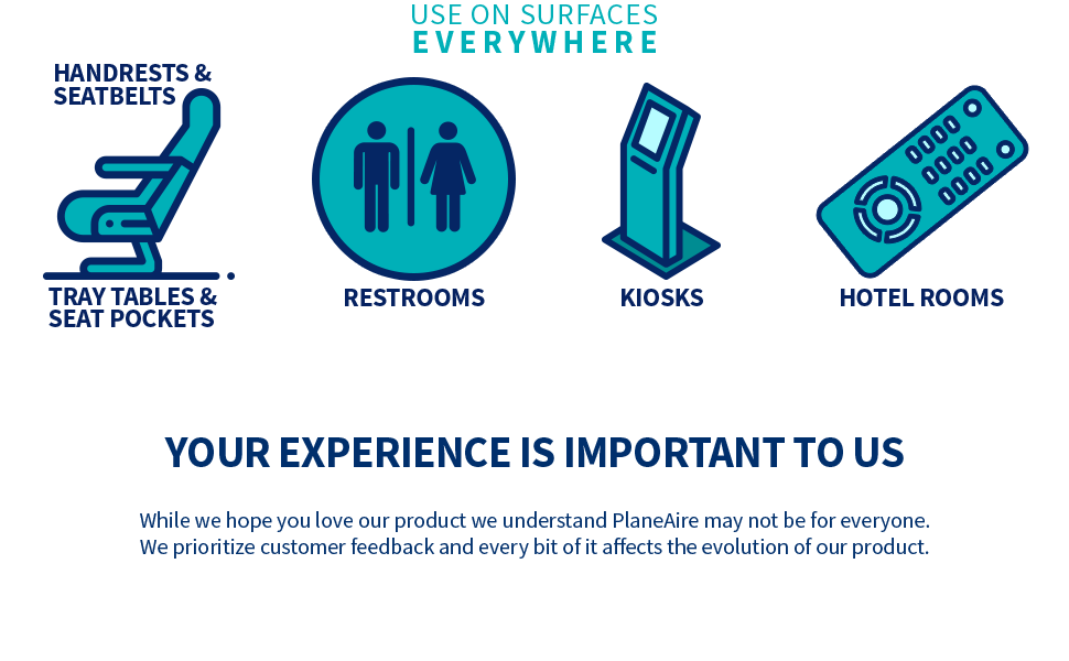 Where to use PlaneAire: Handrests, Seatbelts, Tray Tables, Rest Rooms, Kiosks, and Hotel Rooms