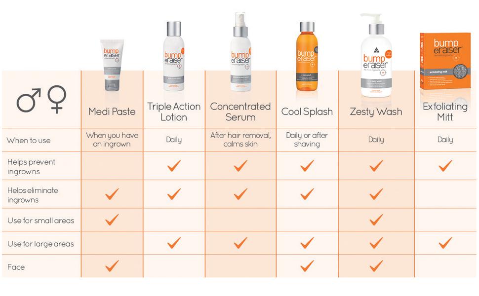 Amazon.com : Bump eRaiser Zesty Wash For Ingrown Hair Treatment, Razor Bumps  and Razor Burns And Hair Growth : Beauty