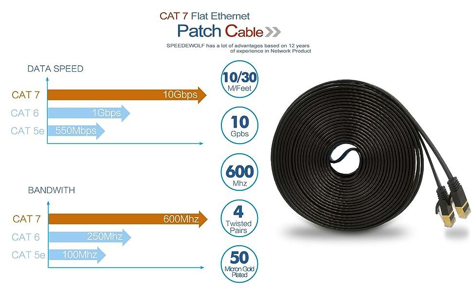 600MHz BANDWIDTH and 10GBASE-T(10-Gigabit Ethernet) DATA SPEED