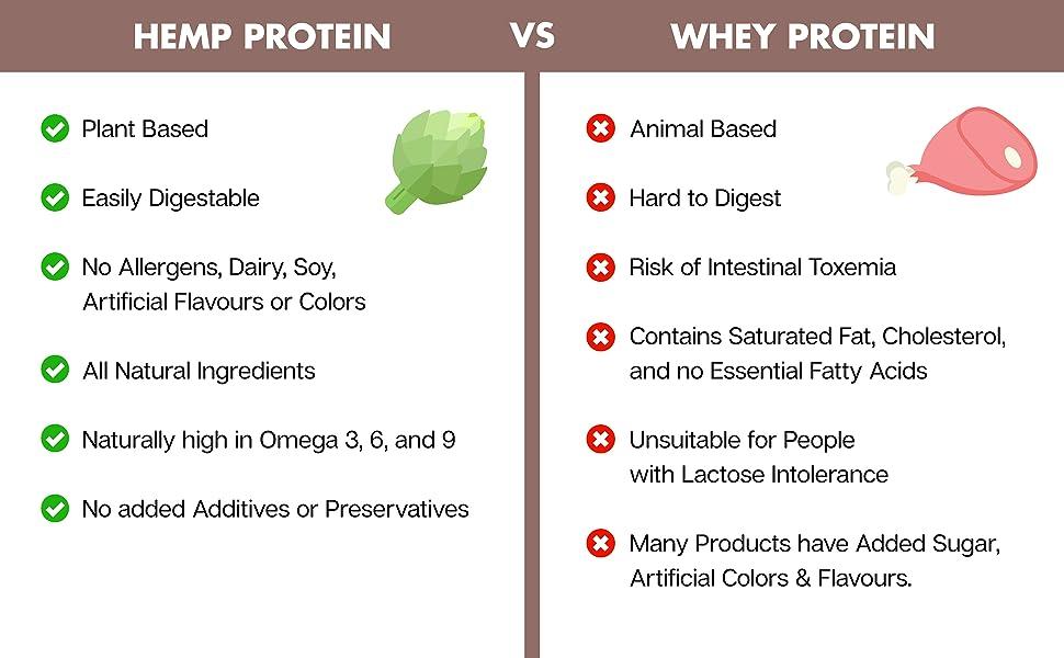 No1 Hemp Protein Powder 369 + Ginseng Extract (1lbs) Chocolate Banana  NATERA Keto