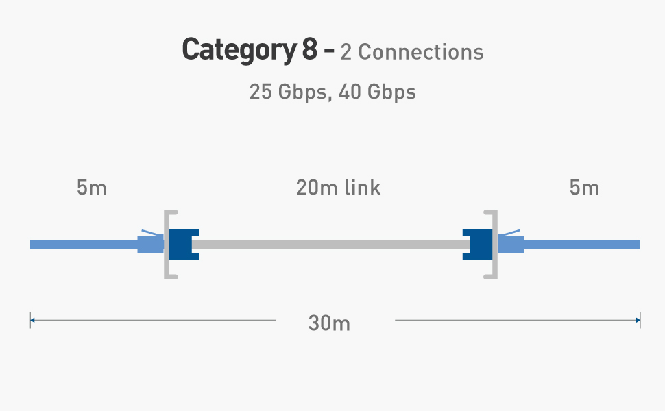 Cable Matters S/FTP Cat8 Ethernet Cable (Cat8 Cable) in Blue for 10Gbps, 25Gbps or 40Gbps Data Rate