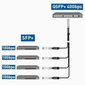 QSFP to SFP