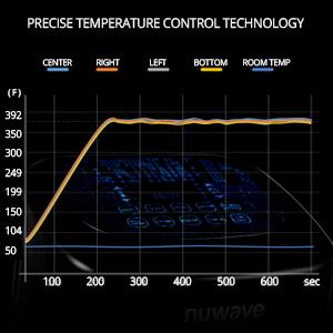 Precise temperature control technology nuwave brio airfryer