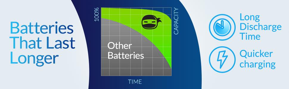 Batteries that last longer