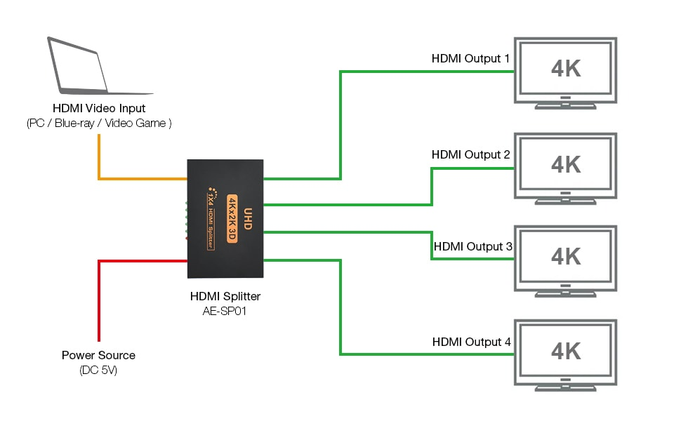 HD9zgeUSj5._UX970_TTW__ amazon com aobelieve 1x4 hdmi splitter (1 in 4 out), 4 port hdmi splitter wiring diagram at bayanpartner.co