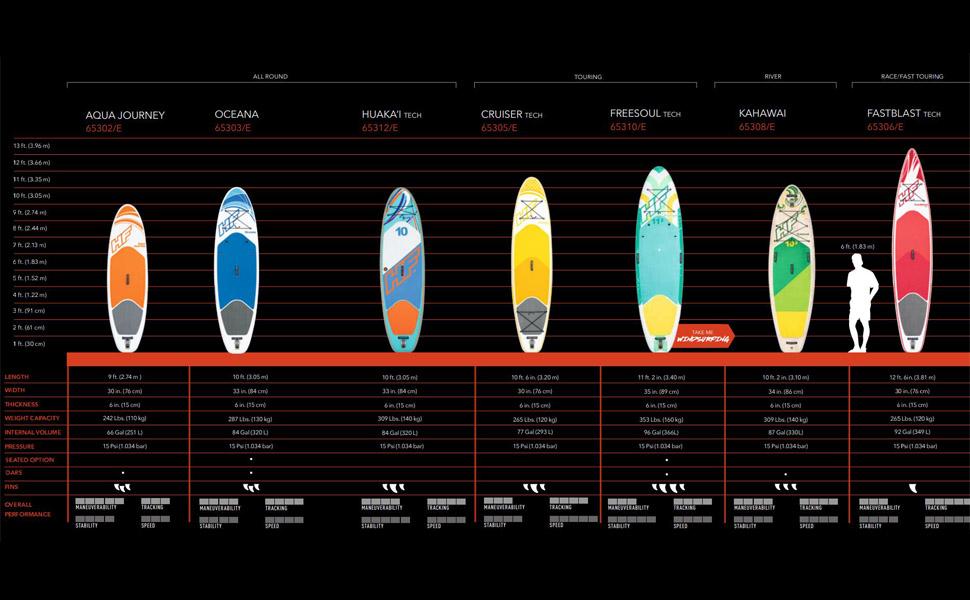 Bestway Comparison Chart
