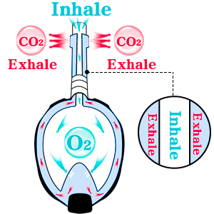 Full Oxygen Snorkel Mask