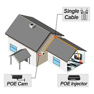 power over Ethernet camera poe camera ip camera poe surveillance camera poe security camera outside