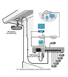 hEgTbZiySqG4._UX264_TTW__ amazon com lionvis bullet ip camera poe hd 1080p ip66 waterproof poe camera wiring diagram at soozxer.org